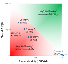 Figure 1: Likelihood of PV mini-grid viability